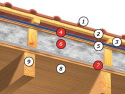 tető szigetelése